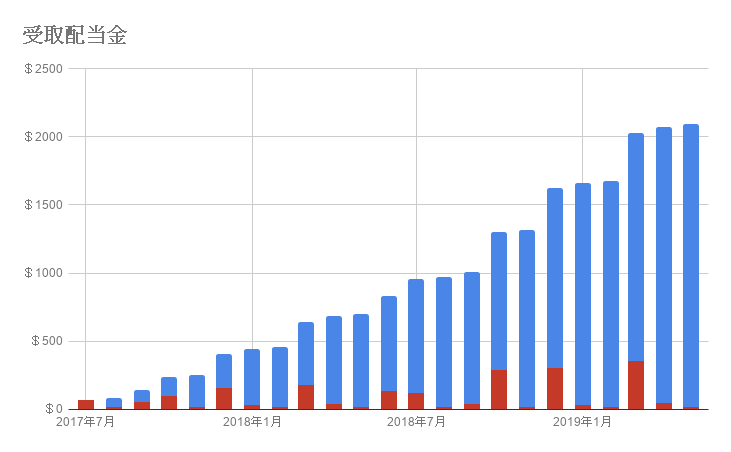 受取配当金の推移グラフ