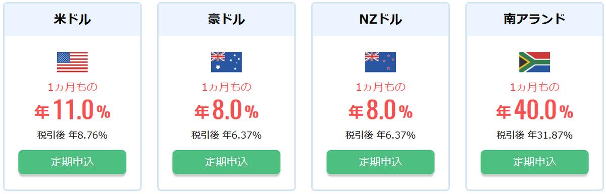 SBI銀行の外貨定期利率