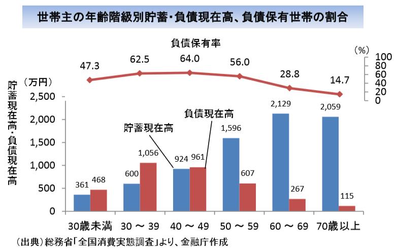 世帯主の年齢階級別貯蓄・負債現在高・負債保有世帯の割合
