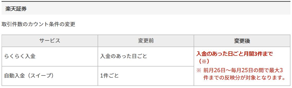 楽天銀行ハッピープログラムの変更内容