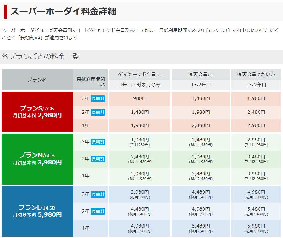 楽天モバイルの通信費価格表