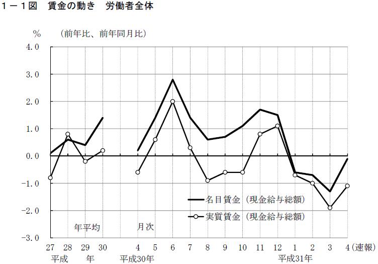 毎月勤労統計調査 賃金の動きグラフ