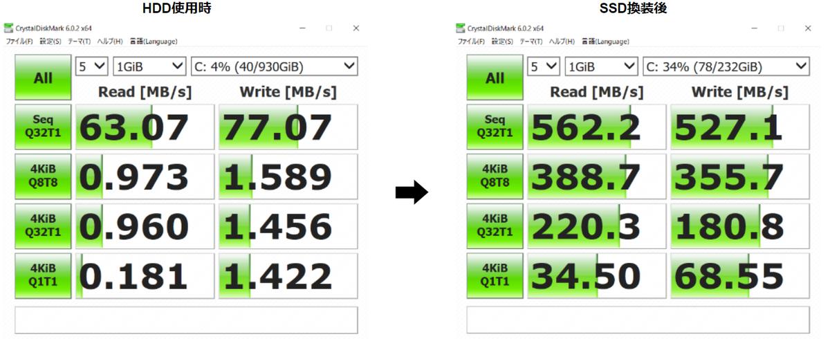 HDDとSSDの速度