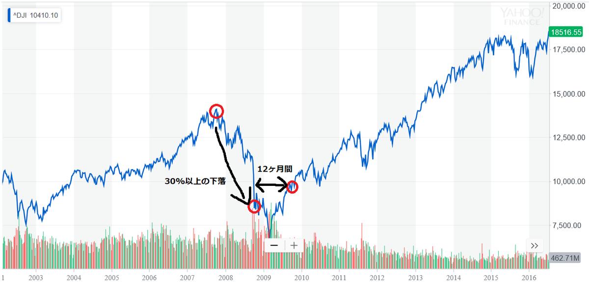 リーマンショック時の株価推移