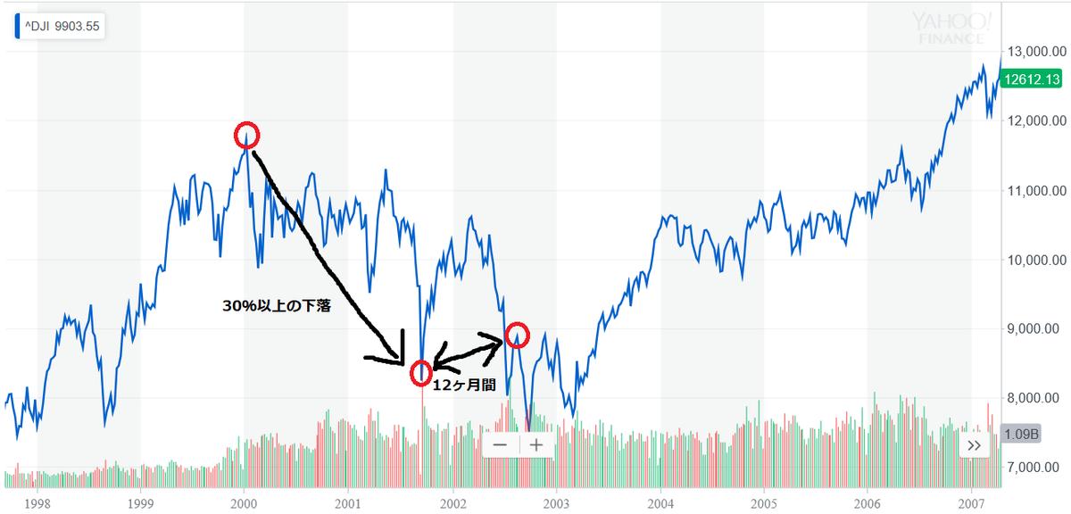 ドットコムバブル時の株価推移
