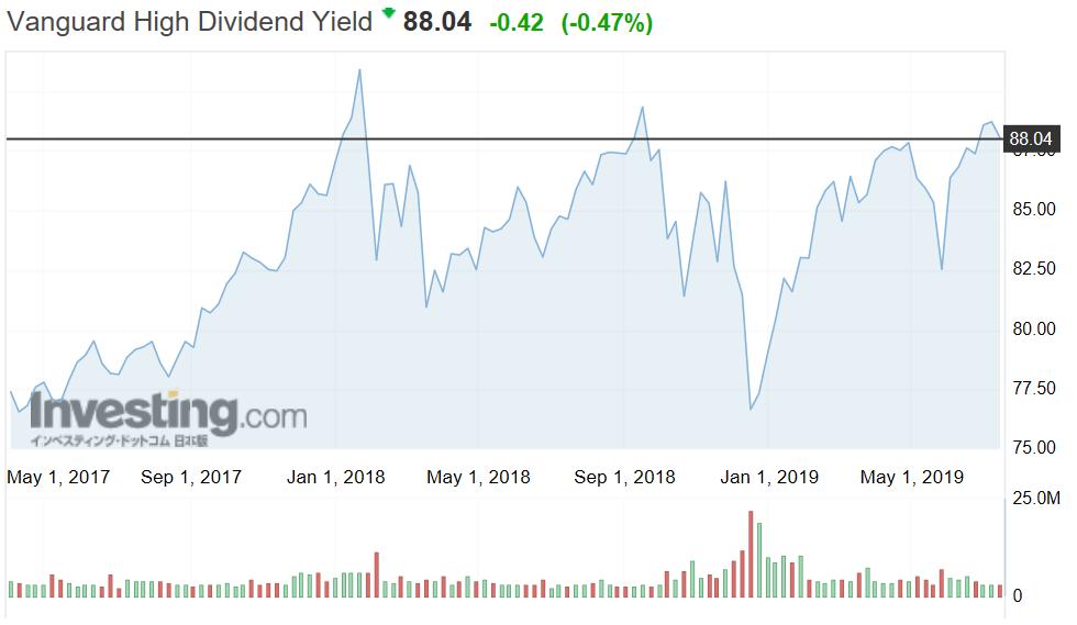 VYMの株価推移