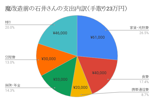 石井さんの支出内訳
