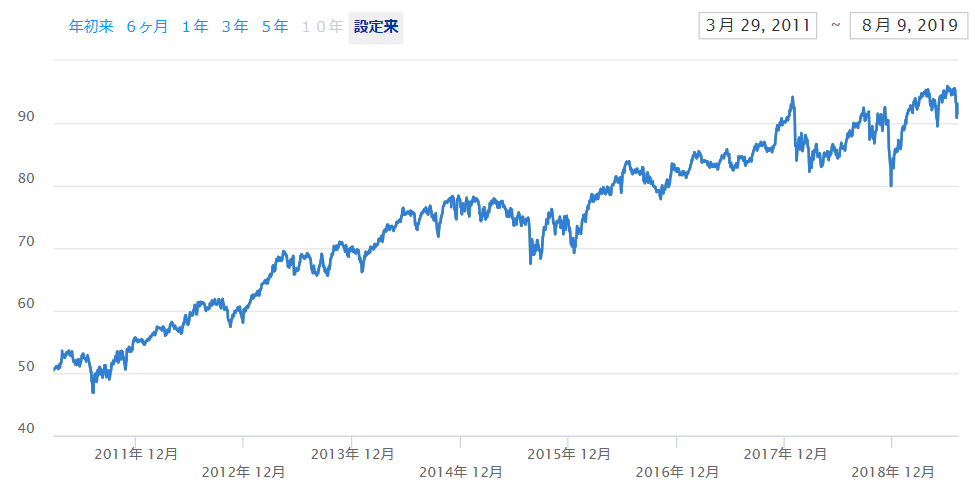 HDVの株価推移
