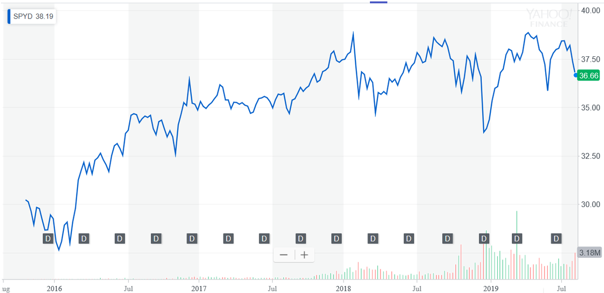 SPYDの株価推移