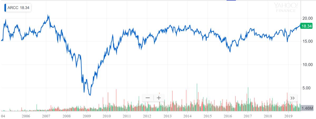 ARCCの株価推移