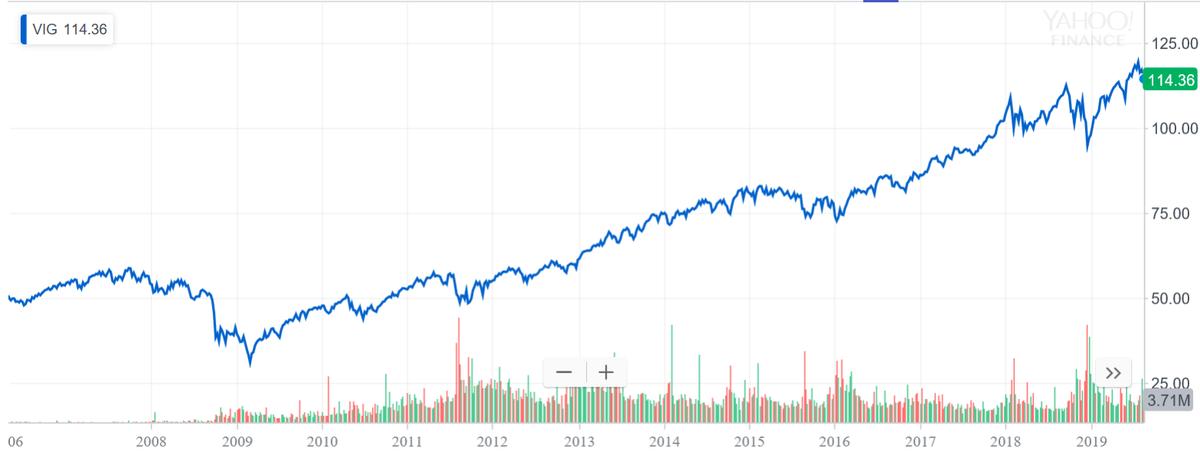 VIGの株価推移