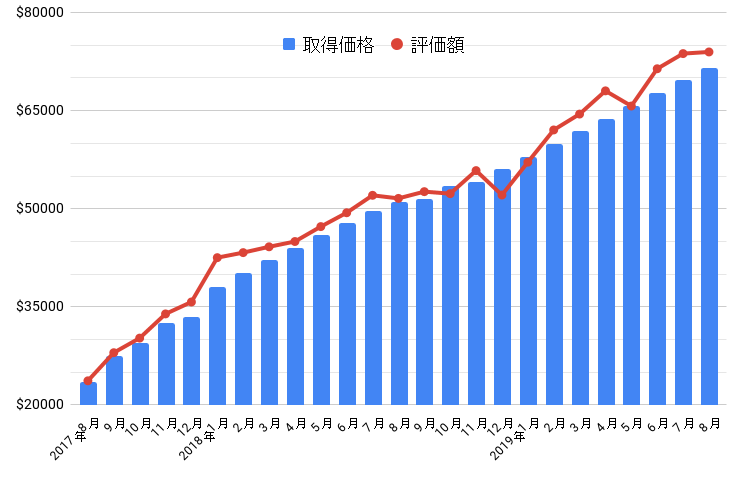 2019年8月の損益グラフ
