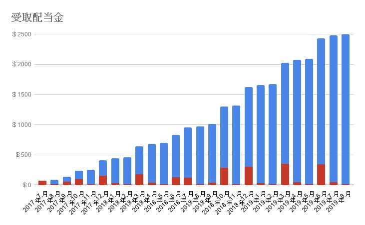 2019年8月の受取配当金グラフ