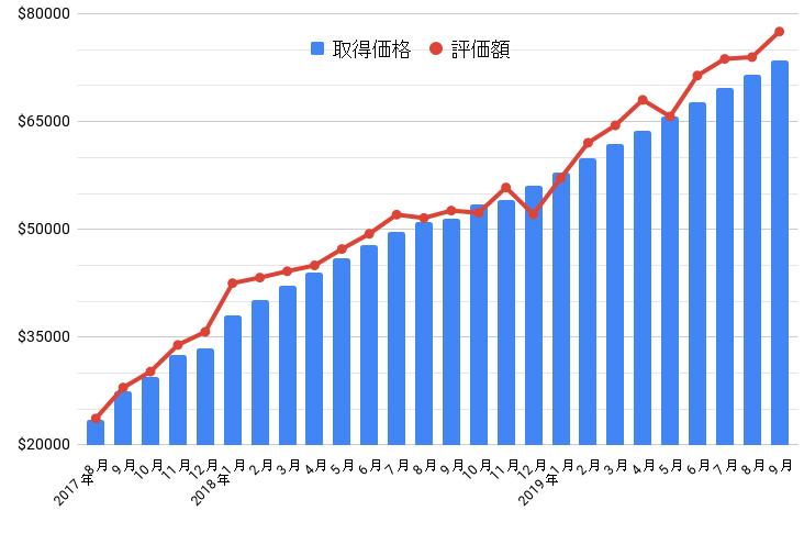 保有株グラフ