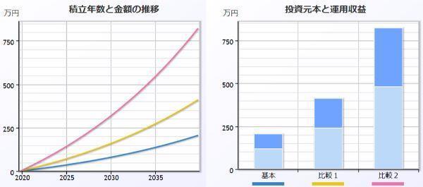 複利計算の比較表