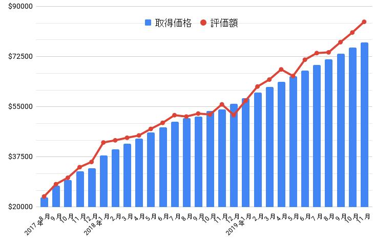 2019年11月の損益グラフ