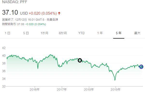 PFF株価