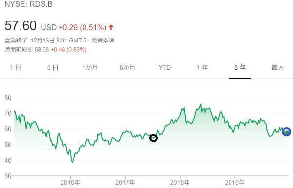 ロイヤルダッチシェル株価