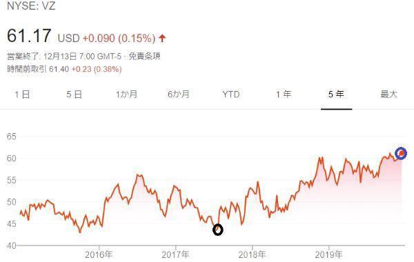 ベライゾン株価