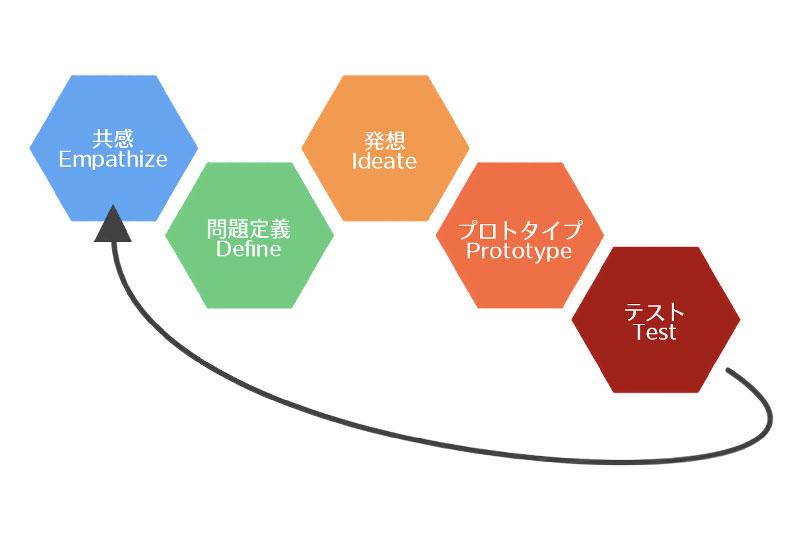 基本のプロセス