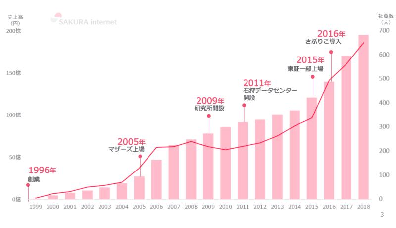 さくらインターネットの売上と社員数の推移