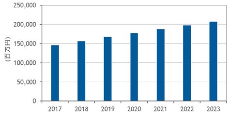 IDCによるグラフ
