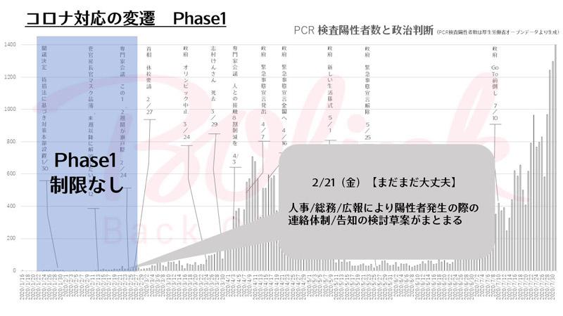 コロナ対応の変遷 Phase1