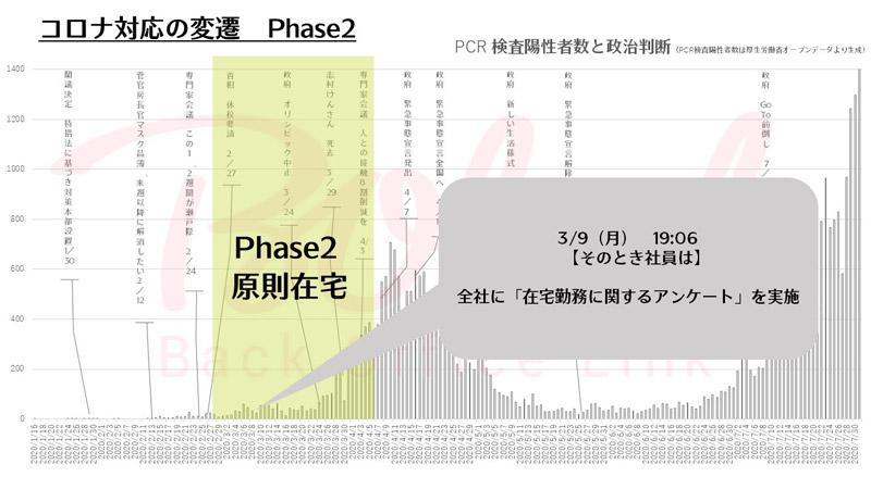 コロナ対応の変遷 Phase2