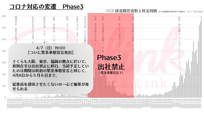 コロナ対応の変遷 Phase3