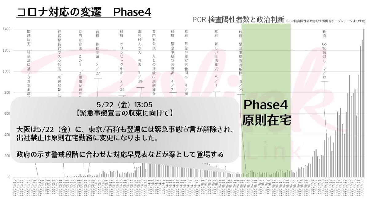 コロナ対応の変遷 Phase4