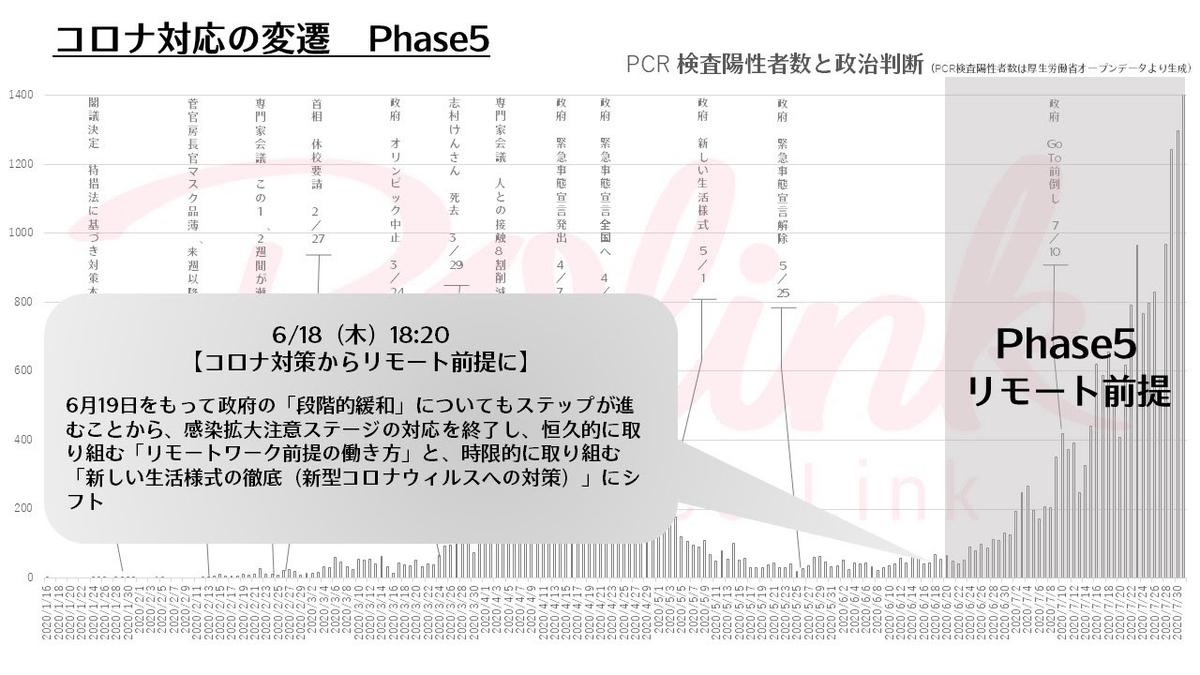 コロナ対応の変遷 Phase5