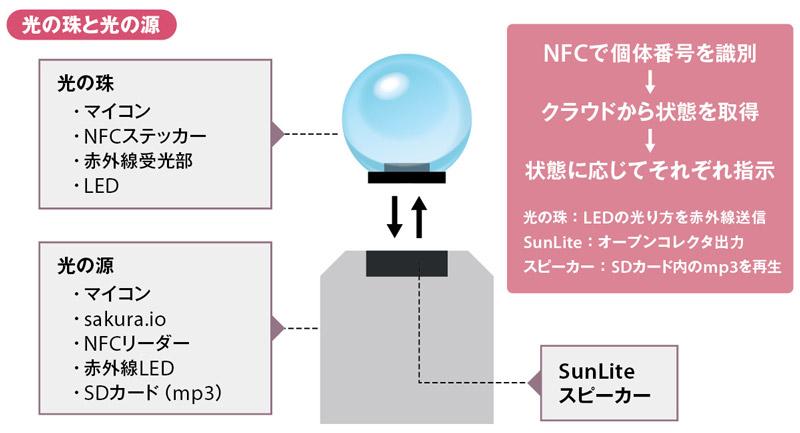 光の珠と光の源の仕組み