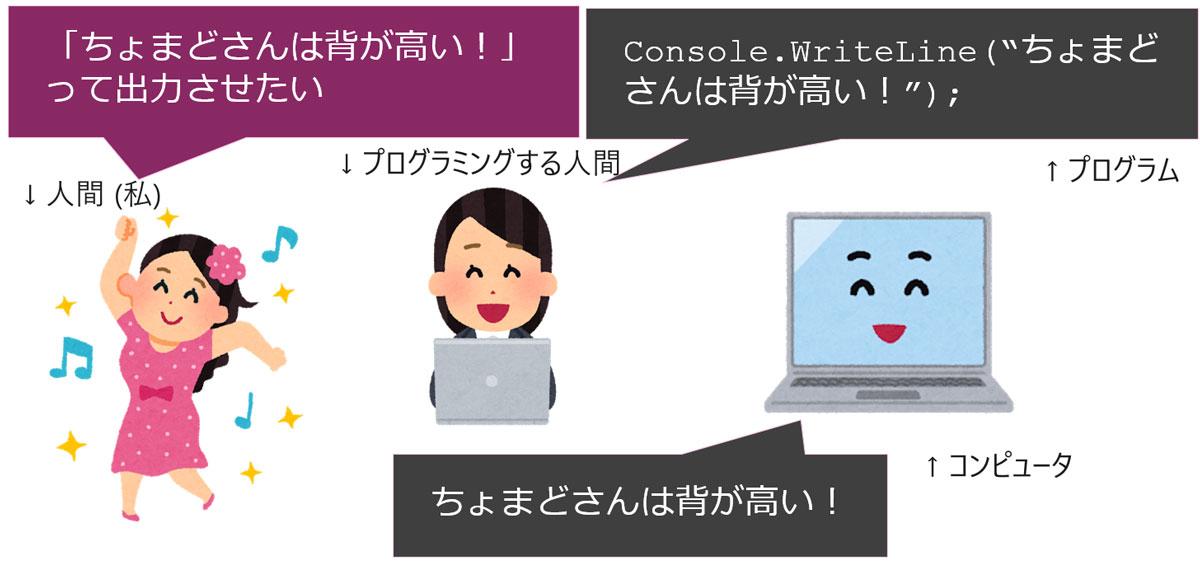 プログラムとは、コンピュータへの命令を記述したもの
