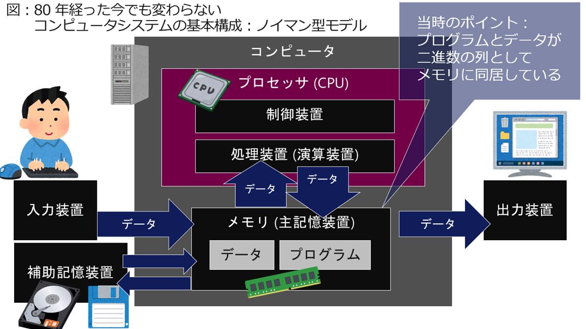 ノイマン型 (プログラム内蔵式) コンピュータ