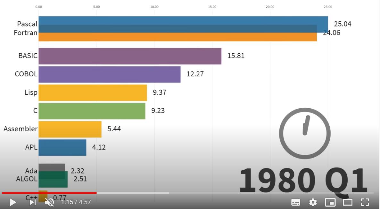 ▲出典:Most Popular Programming Languages 1965 - 2019