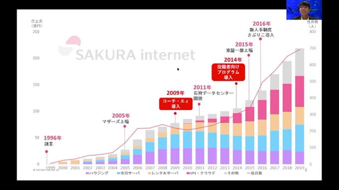 さくらインターネット成長グラフ