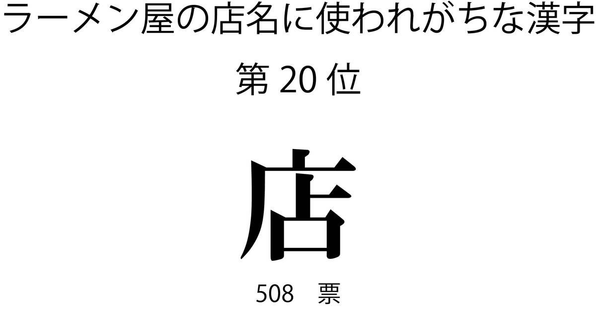 ラーメン屋の店名に使われがちな漢字第20位「店」
