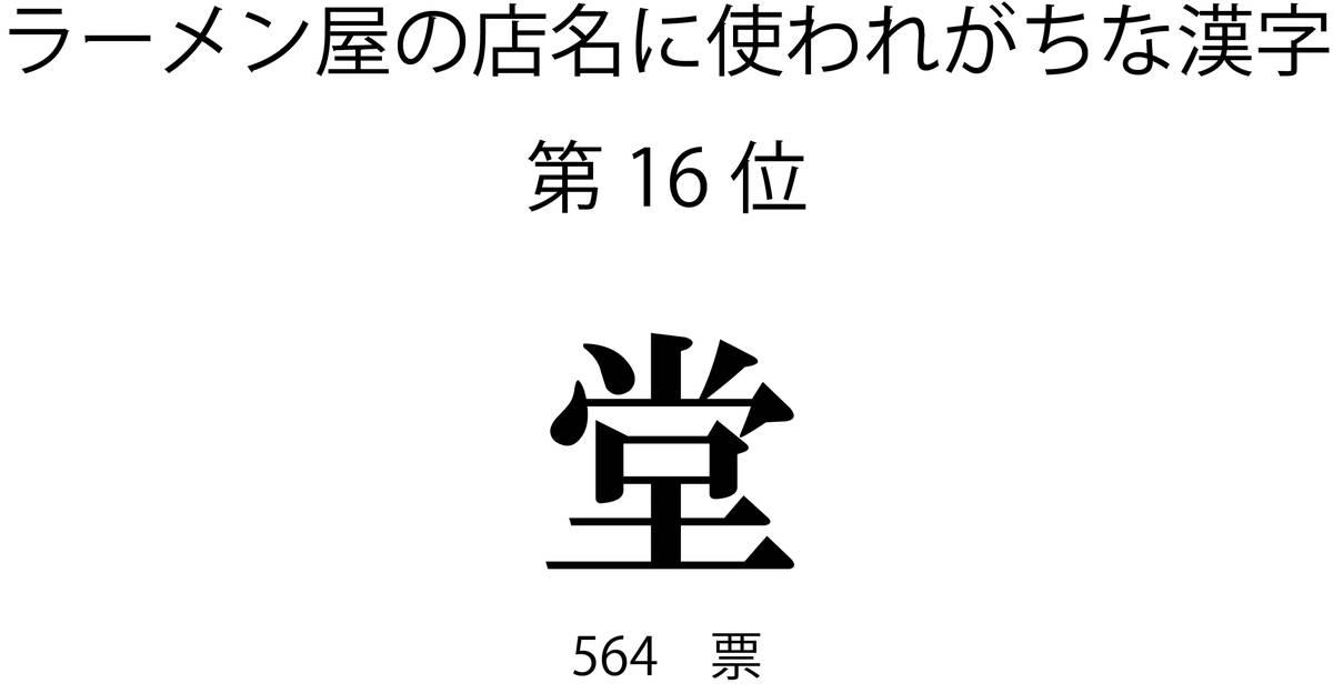 ラーメン屋の店名に使われがちな漢字第16位「堂」