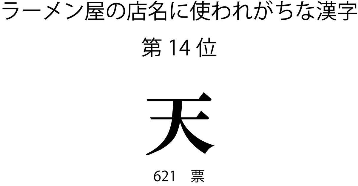 ラーメン屋の店名に使われがちな漢字第14位「天」