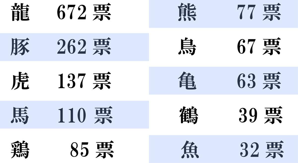 使われがちな漢字の生物