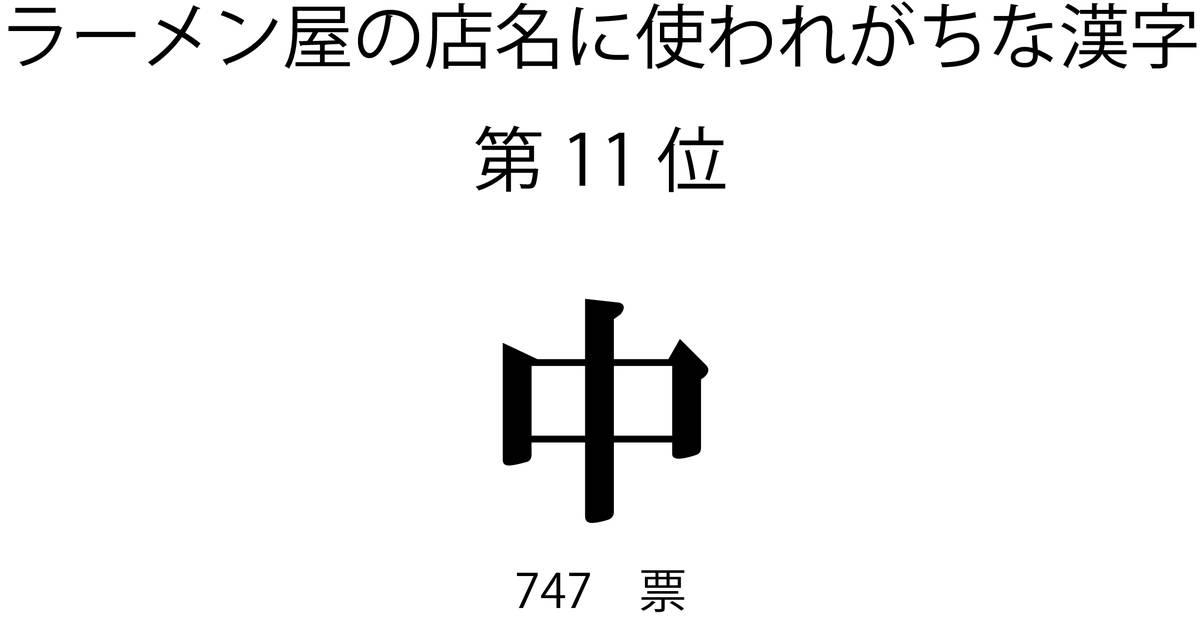 ラーメン屋の店名に使われがちな漢字第11位「中」
