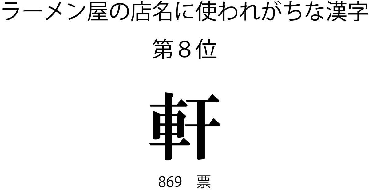 ラーメン屋の店名に使われがちな漢字第8位「軒」