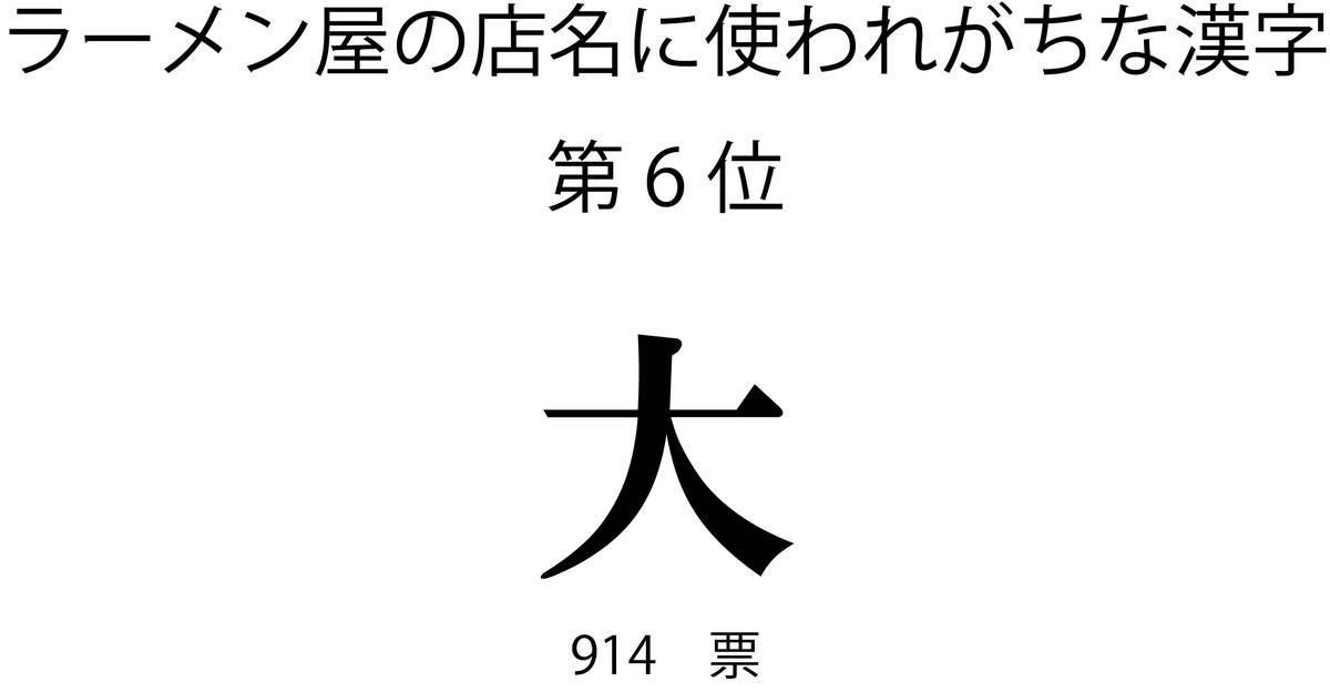 ラーメン屋の店名に使われがちな漢字第6位「大」