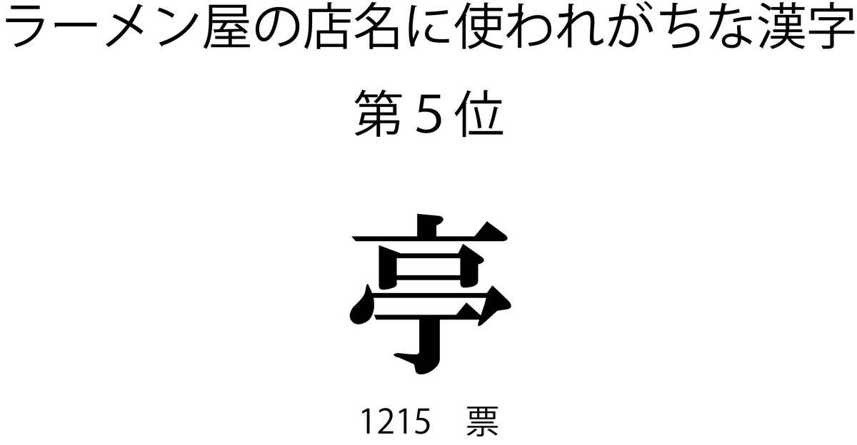 ラーメン屋の店名に使われがちな漢字第5位「亭」