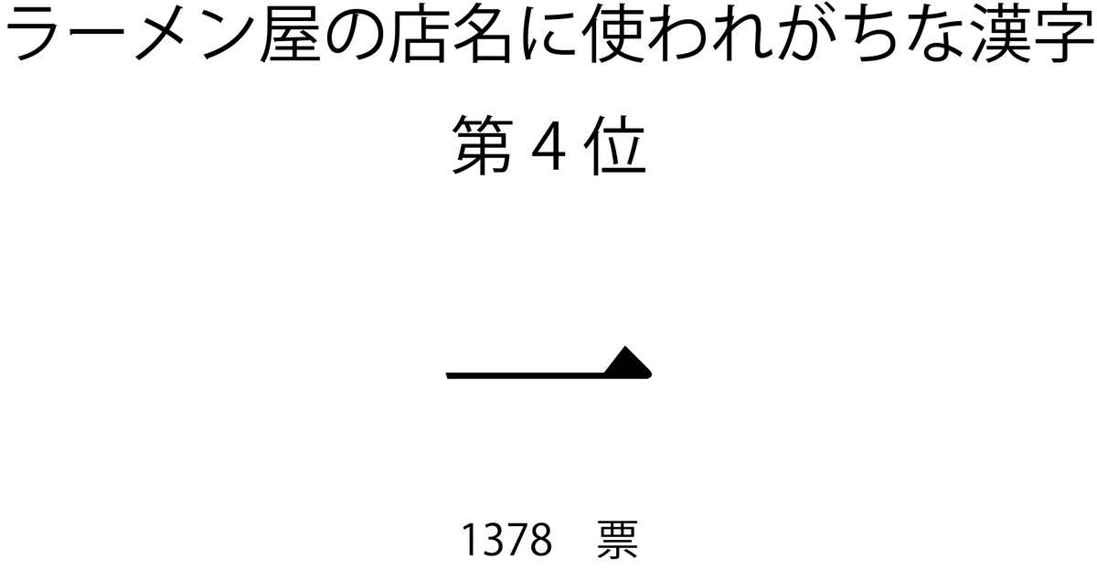 ラーメン屋の店名に使われがちな漢字第4位「一」