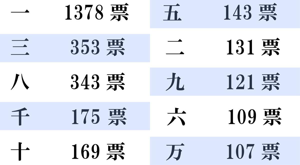 漢数字ランキング