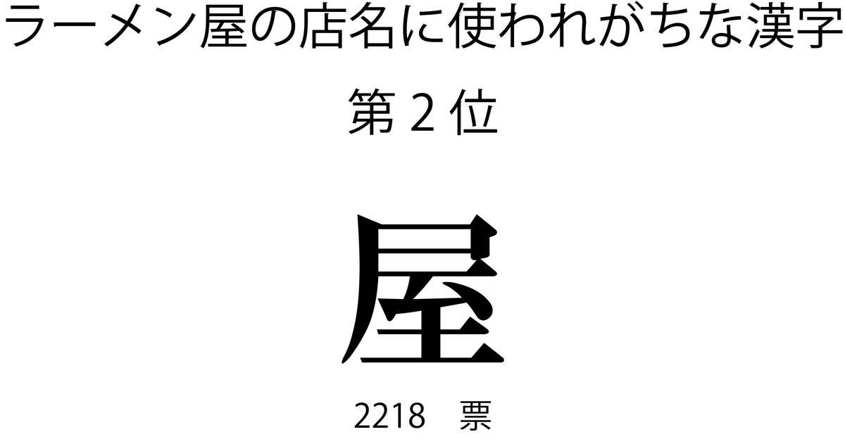 ラーメン屋の店名に使われがちな漢字第2位「屋」