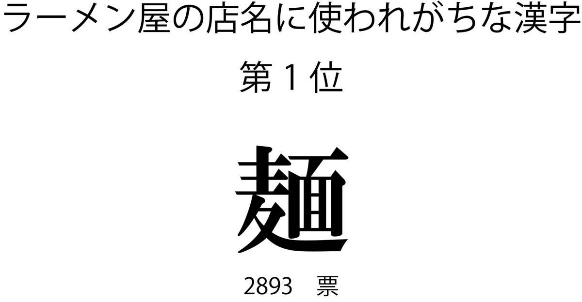 ラーメン屋の店名に使われがちな漢字第1位「麺」