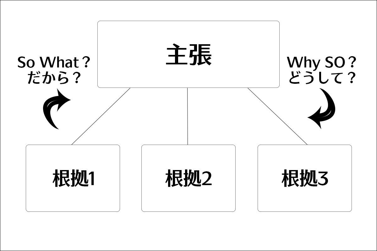 So What?(だから?) / Why So?(どうして?)