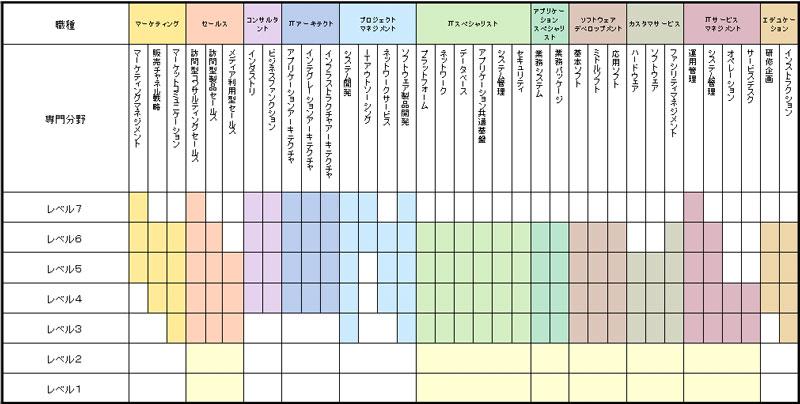 ▲出典:IPA (情報処理推進機構) ITスキル標準概要 より